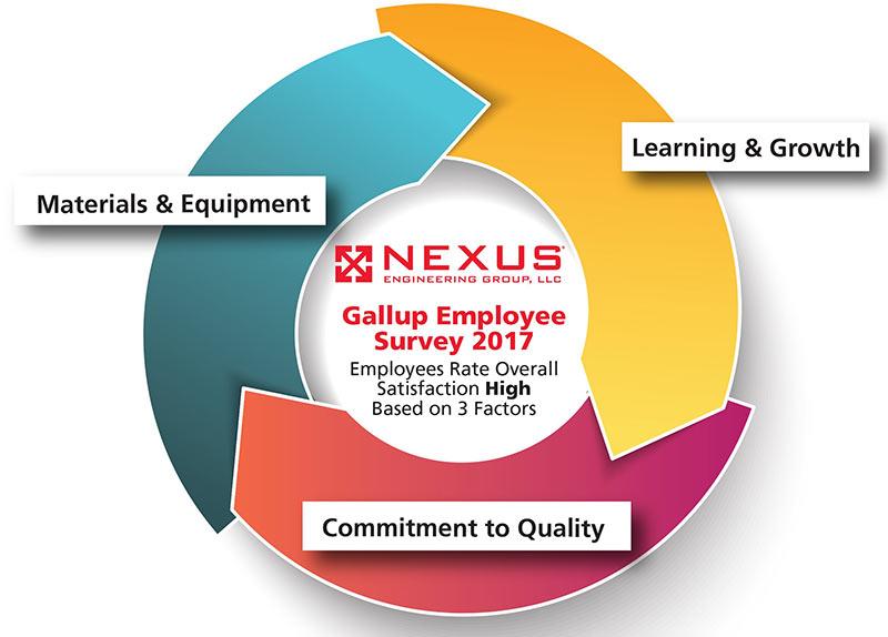 Gallop poll results: employee satisfaction - Nexus Engineering