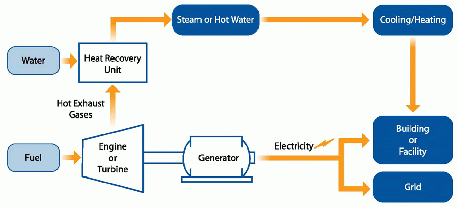 Flow Chart illustrating a CHP Power System