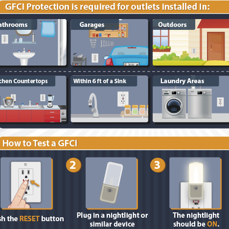 How to test a GFCI